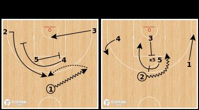 Basketball Play - CSKA Moscow - High Ball Screen & Backscreen