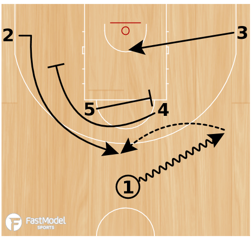 Basketball Play - CSKA Moscow - High Ball Screen & Backscreen