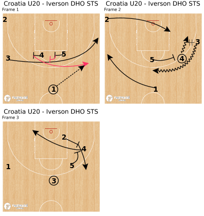 Basketball Play - Croatia U20 - Iverson DHO STS