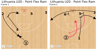 Basketball Play - Lithuania U20 - Point Flex Ram