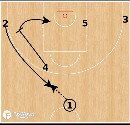 Basketball Play - Lithuania U20 - Point Flex Ram