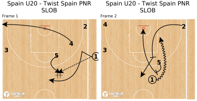 Basketball Play - Spain U20 - Twist Spain PNR SLOB