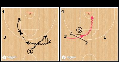 Basketball Play - Turkey U20 - DHO Scissor