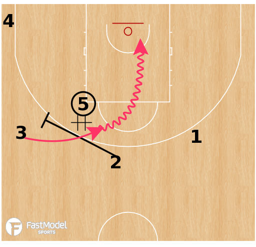 Basketball Play - Turkey U20 - DHO Scissor
