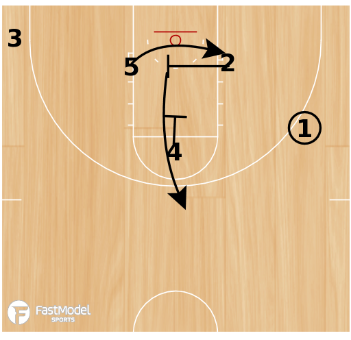 Basketball Play - Horns-DBD into dribble sts