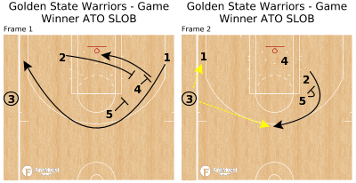 Basketball Play - Golden State Warriors - Game Winner ATO SLOB