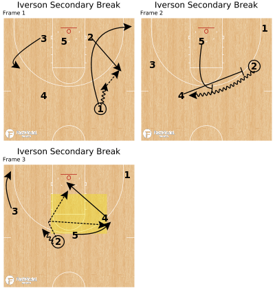 Basketball Play - Iverson Secondary Break