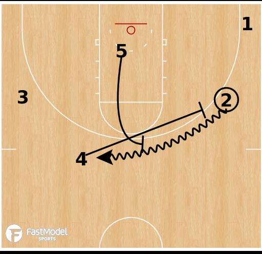 Basketball Play - Iverson Secondary Break