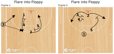 Basketball Play - Flare into Floppy