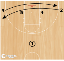 Basketball Play - Screen And Go