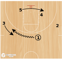 Basketball Play - Phoenix Roll