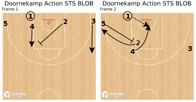 Basketball Play - Doornekamp Action STS BLOB