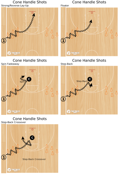 Basketball Play - Cone Handle Shots
