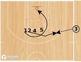 Basketball Play - Trailblazers SLOB ball screen