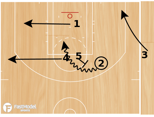 Basketball Play - Trailblazers SLOB ball screen