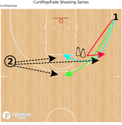Basketball Play - Curl/Pop/Fade Shooting Series