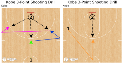 Basketball Play - Kobe 3-Point Shooting Drill