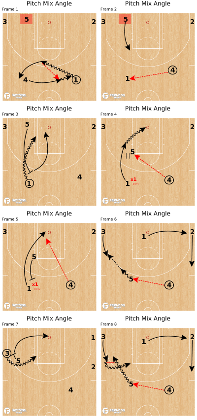 Basketball Play - Pitch Mix Angle