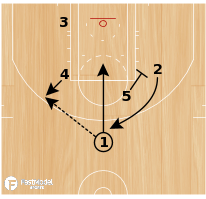 Basketball Play - Wizards Post Up