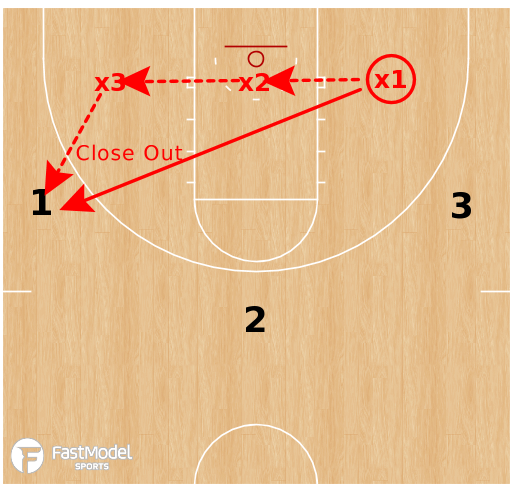 Basketball Play - Memphis 3-Player Closeout Drill