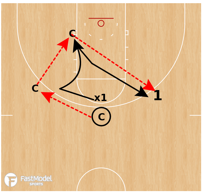 Basketball Play - 1 on 1 Closeout Drill