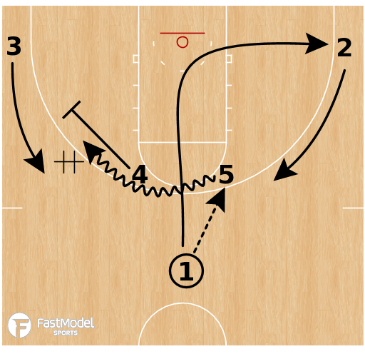 Basketball Play - Kentucky Wildcats - Horns Double DHO