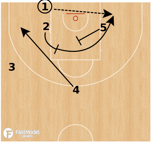 Basketball Play - Russia - Misdirection STS BLOB