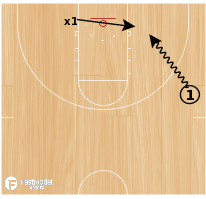 Basketball Play - Charges on the drive