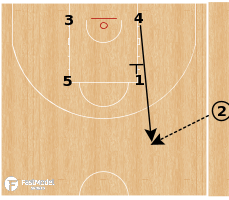 Basketball Play - Spain - Box SLOB to Spain PNR