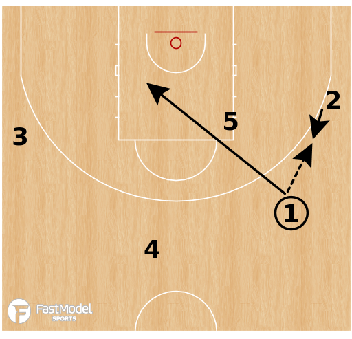 Basketball Play - Slovenia - Weak DHO Spain PNR