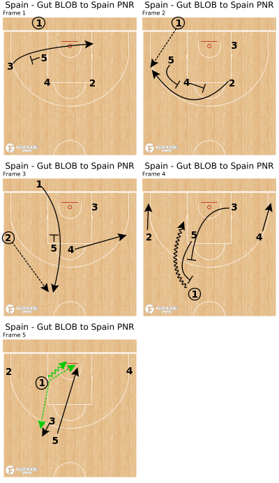 Basketball Play - Spain - Gut BLOB to Spain PNR