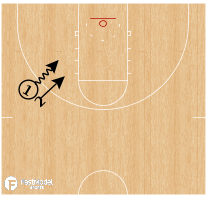 Basketball Play - Angle 1v1 Drill
