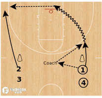 Basketball Play - Transition Drive & Drift Shooting