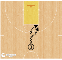 Basketball Play - Downhill Contain
