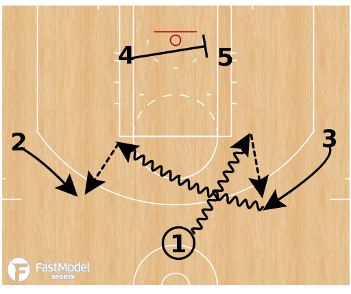 Basketball Play - Iowa - Weave Ball Screen Action