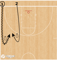 Basketball Play - Transition 1v1