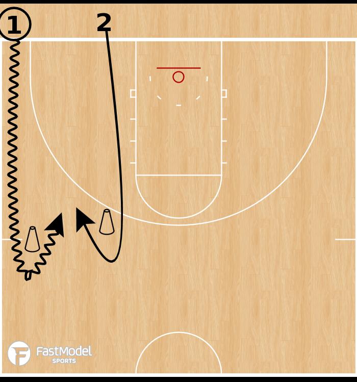 Basketball Play - Transition 1v1