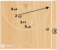 Basketball Play - Warriors - SLOB 3 Pointer