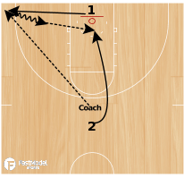 Basketball Play - Chase down loose ball throw to teammate