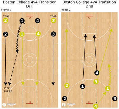 Basketball Play - Boston College 4v4 Transition Drill