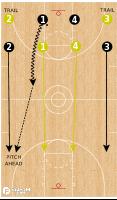 Basketball Play - Boston College 4v4 Transition Drill