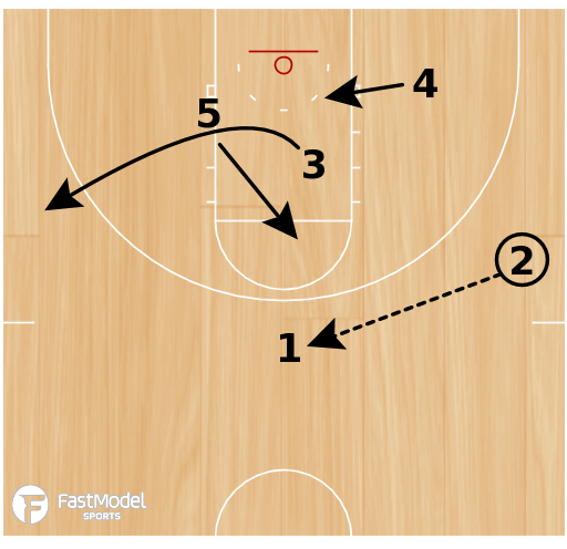 Basketball Play - 1-3-1 Flash Zone Offense
