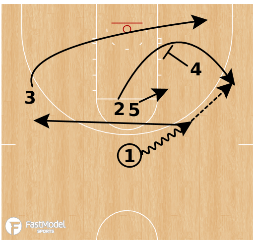 "Basketball Play - ""X"" Zone Offense"