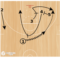 Basketball Play - Play of the Day 05-24-2011: 3 Hook Out