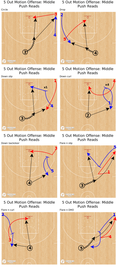 Basketball Play - 5 Out Motion Offense: Middle Push Reads
