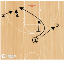 Basketball Play - Dive Double Spin