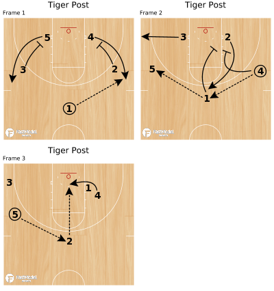 Basketball Play - Tiger Post