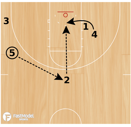 Basketball Play - Tiger Post
