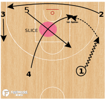 Basketball Play - 54 Slice (SBS)