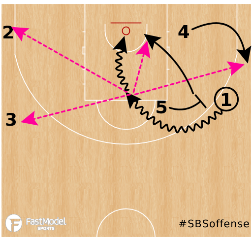 Basketball Play - 54 Slice (SBS)